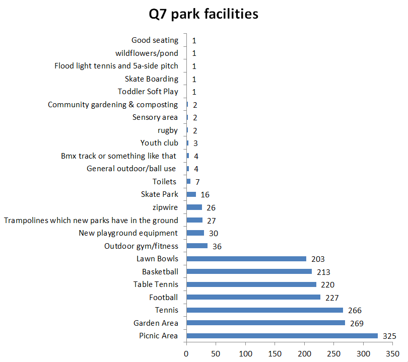 Survey park facilities graph snip